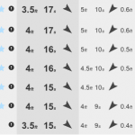 MSW Forecast for Friday 14th at Pipe